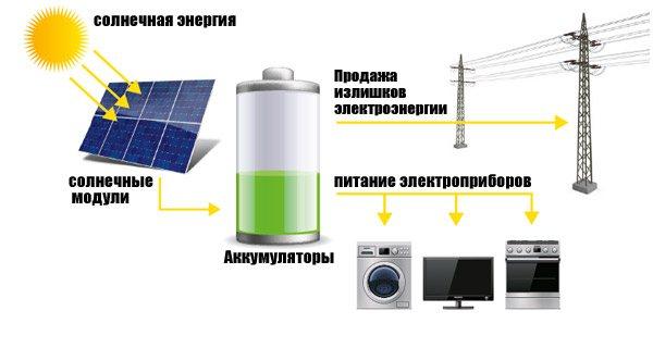 Солнечные батареи принцип работы для детей. схема устройства солнечной батареи и принцип работы