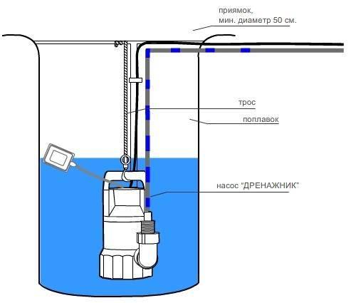 Как разобрать дренажный насос с поплавком