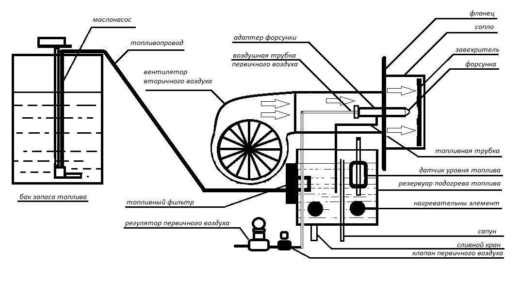 Горелка на отработанном масле: конструкция, принцип работы