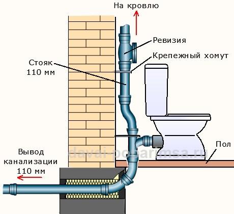 Вентиляция сети канализации