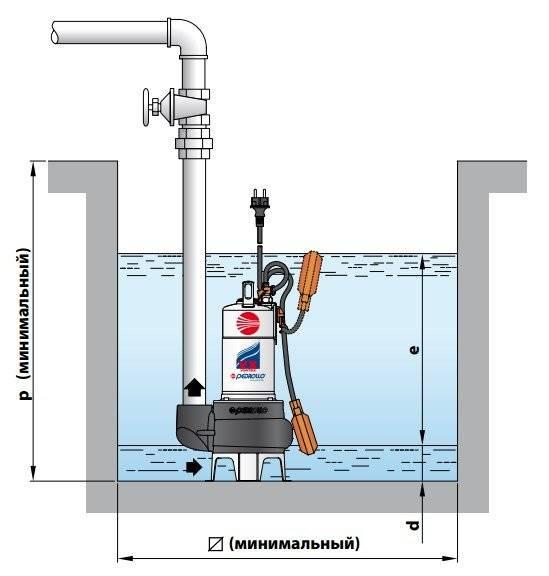 Рейтинг фекальных насосов: 11 моделей для откачки канализации в домашних условиях