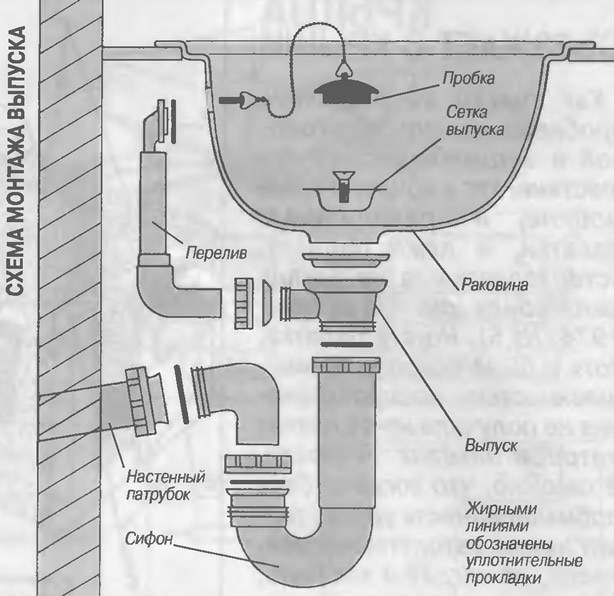 Как устроена система слива для раковины в ванной комнате?