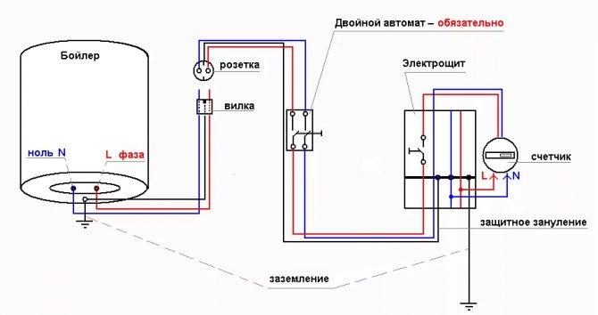 Узо для ванной комнаты – установка защитных устройств в целях безопасности