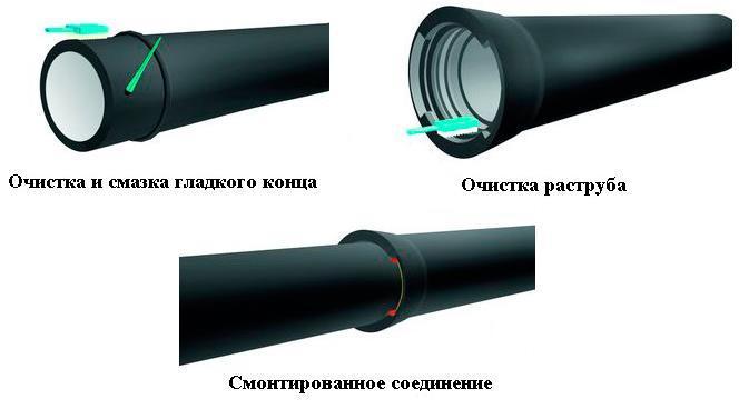 Какую трубу использовать для канализации под землей: чугунную или пластиковую | строительный блог вити петрова