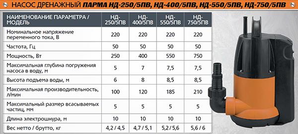 Топ-10 лучших погружных насосов – рейтинг 2020 года