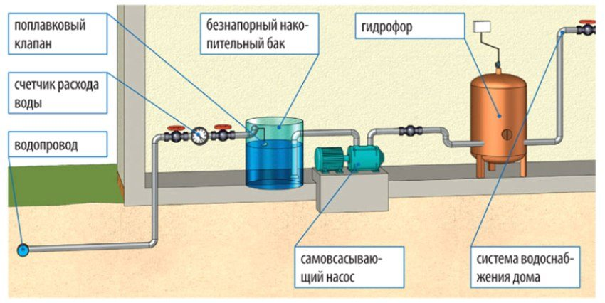 Схема водоснабжения частного дома с гидроаккумулятором – пошаговая инструкция по запуску насосной станции