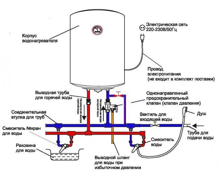 Подключение накопительного водонагревателя (бойлера) своими руками: схемы и видео