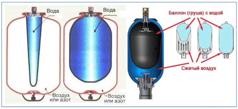 Гидроаккумулятор для систем водоснабжения – как работает? + видео