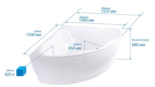 Размер ванны стандартной: чугунной, акриловой, стальной