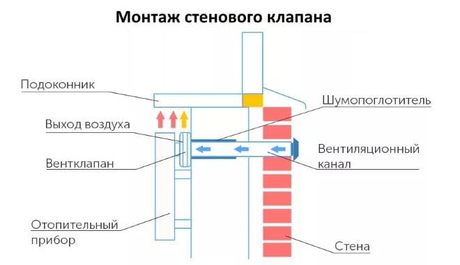 Приточный клапан в стену: монтаж вентиляционного устройства - точка j