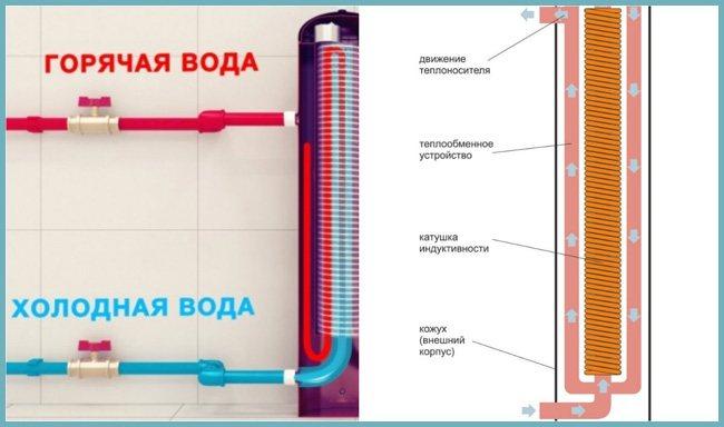 Использование индукционного электрического котла для отопления частного дома