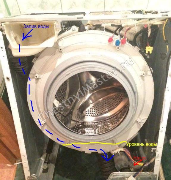 Куда засыпать порошок в стиральной машине: как правильно выбрать отсек лотка, можно ли засыпать в барабан