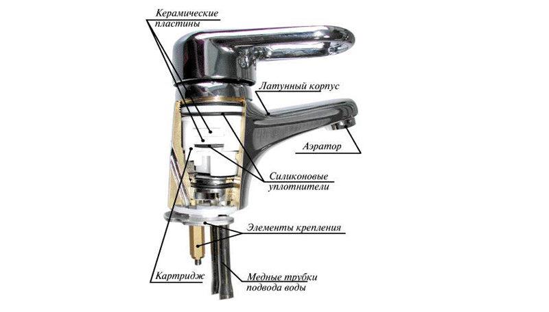 Смеситель для ванной: устройство крана, состоит из, схема, чертеж