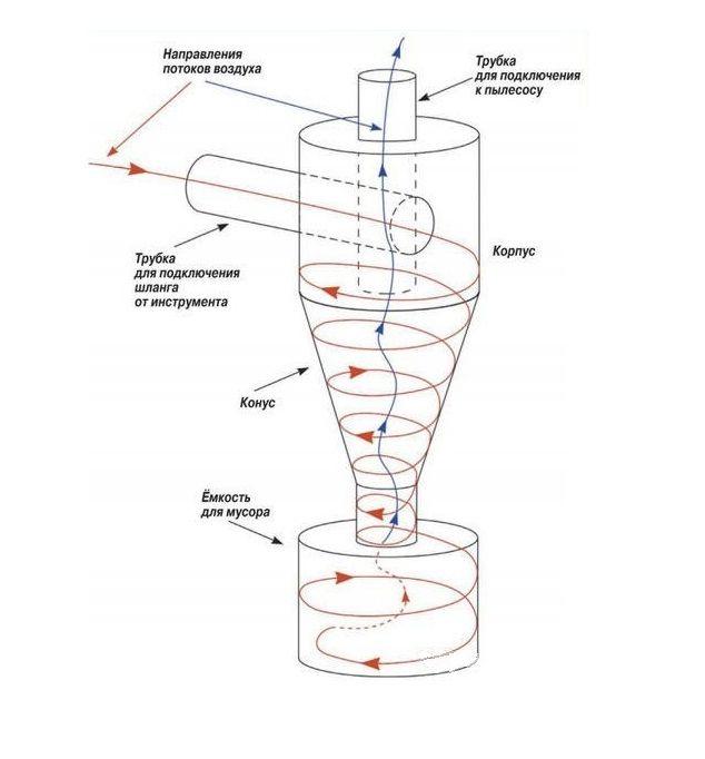Стружкоотсос типа циклон своими руками: чертеж, изготовление