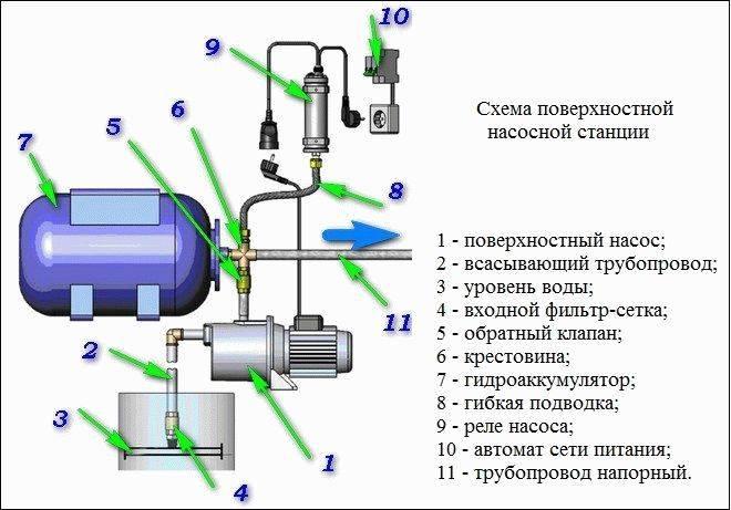 Ремонт насосной станции своими руками: советы специалистов