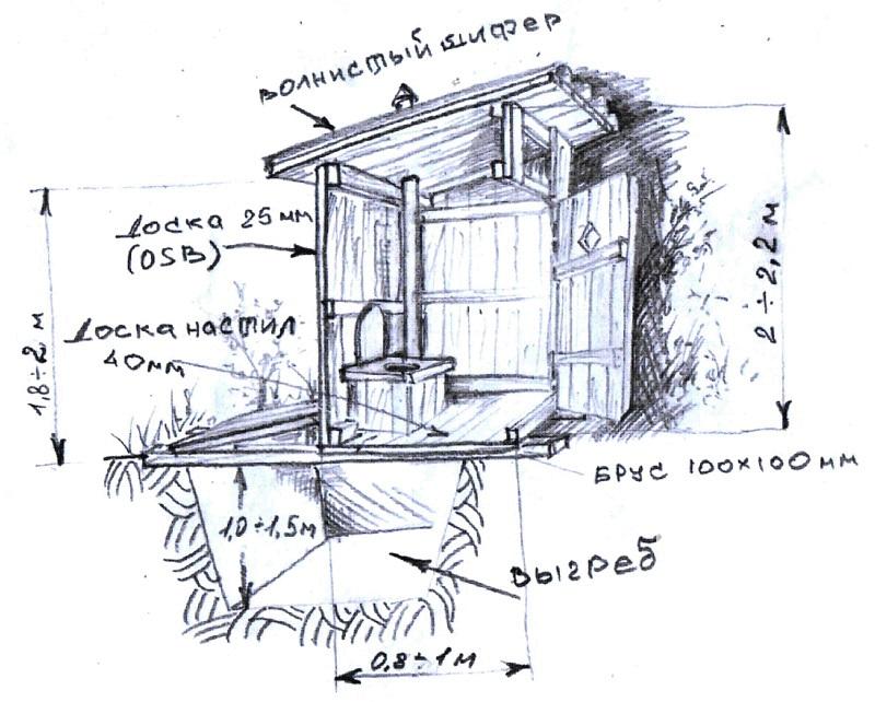 Чертежи дачного туалета типа шалаш: типовые схемы и обзор строительных нюансов
