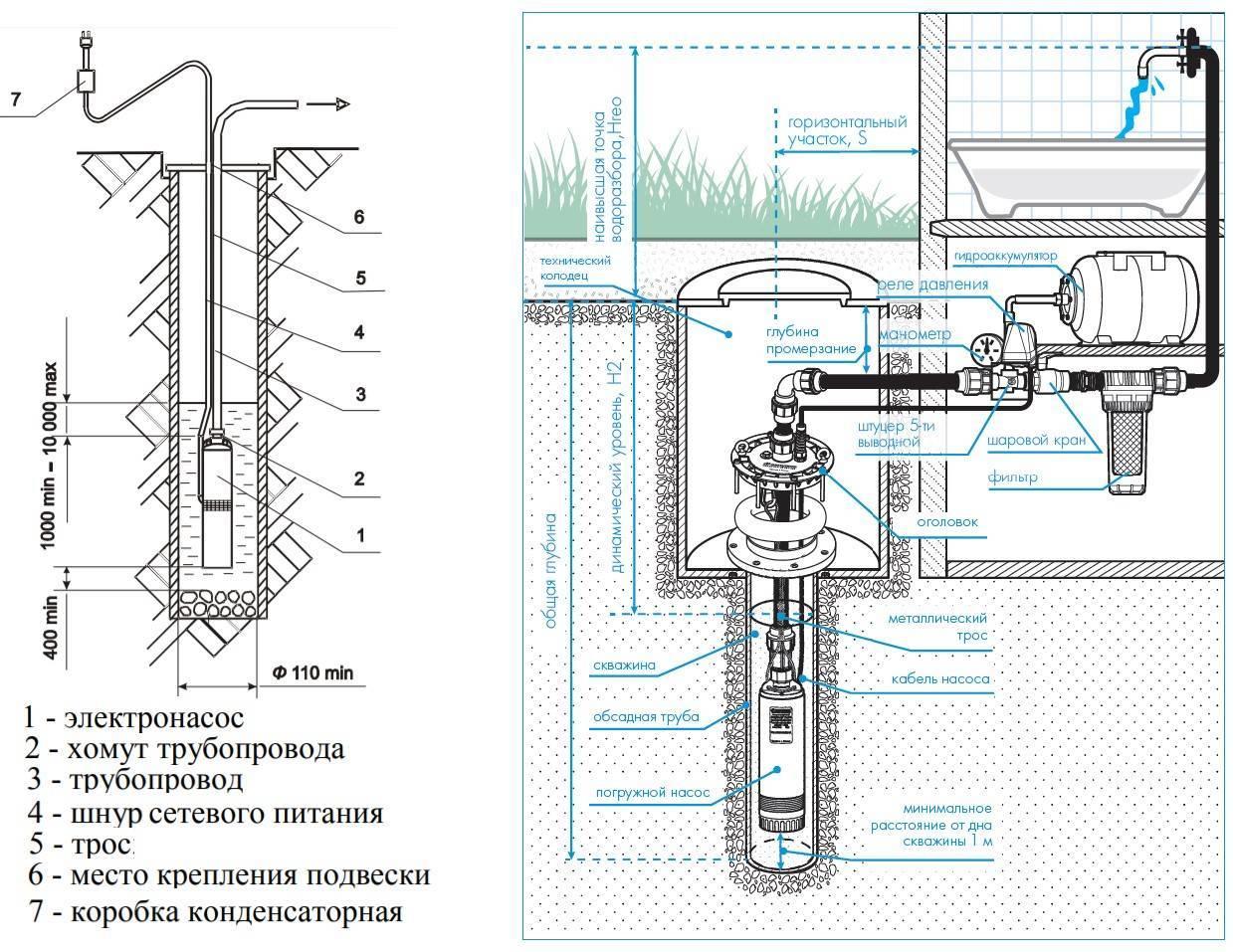 Насос агидель: описание и технические характеристики