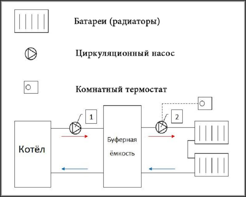 Как произвести обвязку и подключение твердотопливного котла к системе отопления - закрытой, открытой, со схемами, фото и видео