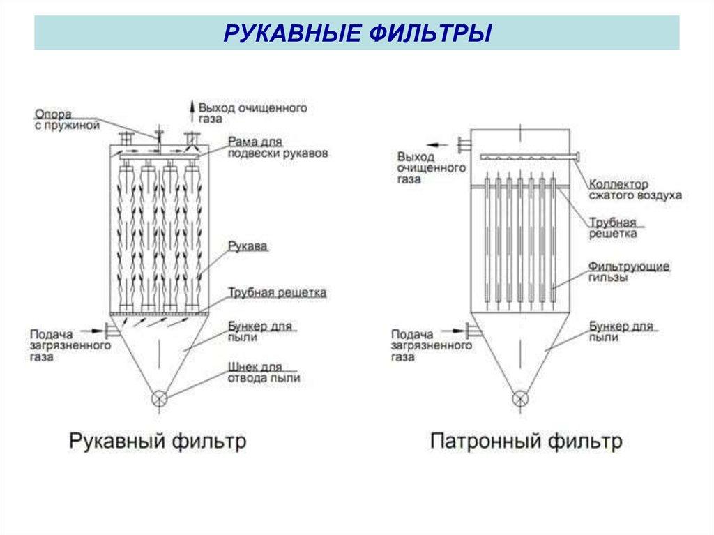 Рукавные фильтры спб - статьи от экспертов rukavnie-filtri.ru