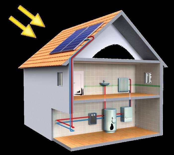 Альтернативные источники отопления дома без электричества и газа