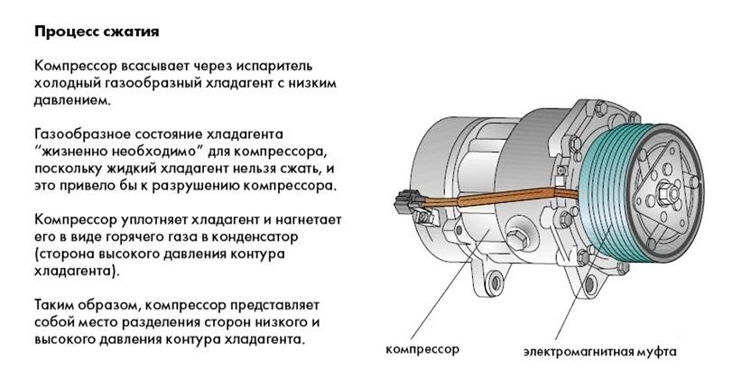 Ремонт кондиционера своими руками: причины поломки кондиционера и способы устранения неполадок