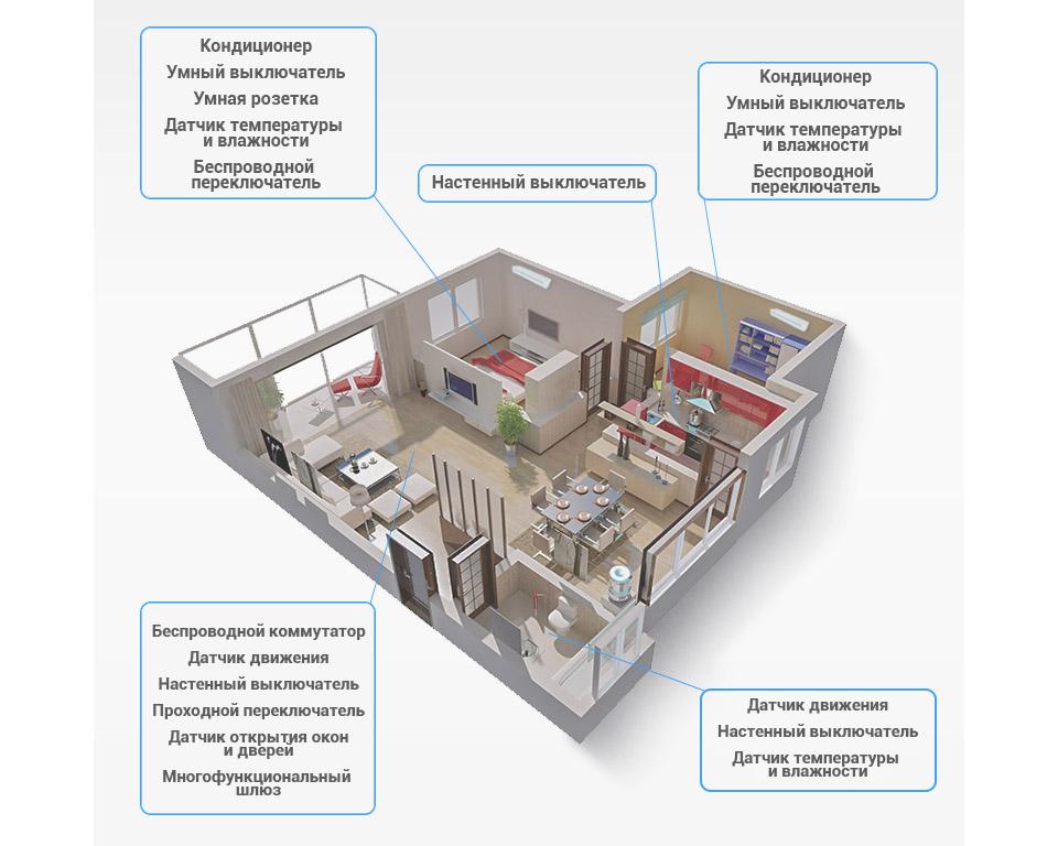 Умный дом от xiaomi: ассортимент устройств, расширение