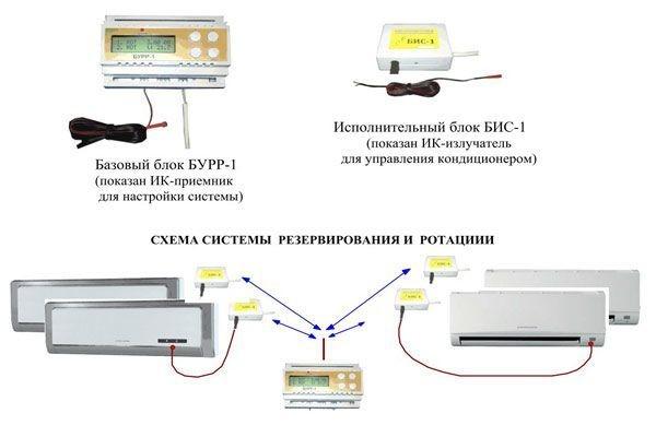 Установка кассетных кондиционеров: обзор технологии монтажа систем кассетного типа