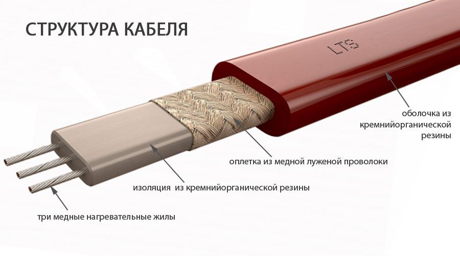 Саморегулирующийся нагревательный кабель: как работает?