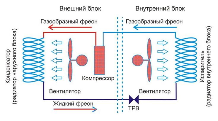 Что такое канальный кондиционер и как он работает