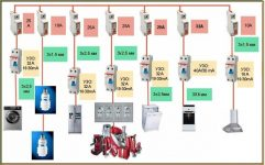 Рассчитываем и выбираем сечение провода для домашней проводки