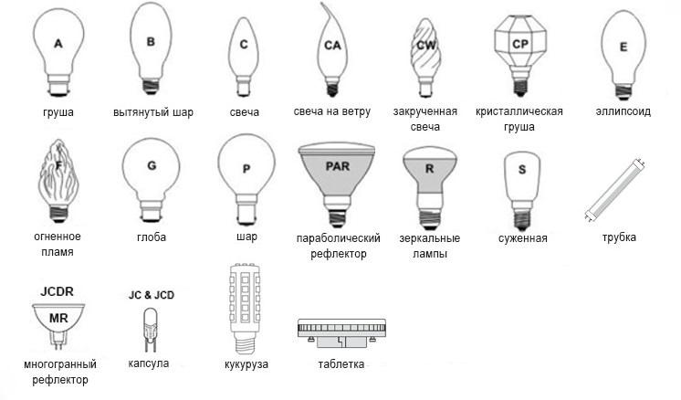 Галогеновые лампы: устройство, разновидности, нюансы выбора + обзор лучших производителей
