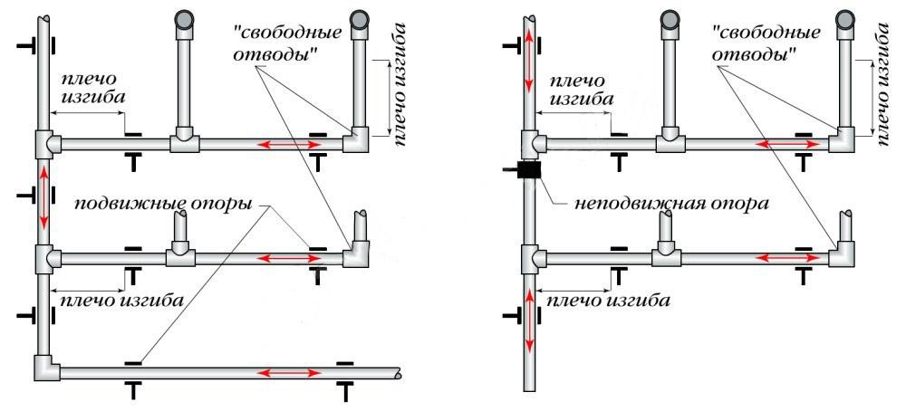 Нюансы монтажа пластиковых труб