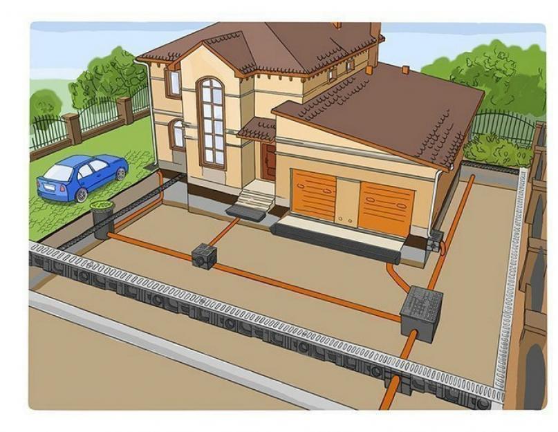 Ремонт, очистка и обслуживание ливневой канализации, цена работ