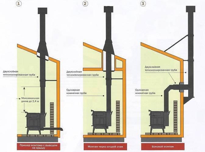 Дымоход для камина: устройство дымохода (трубы) для камина