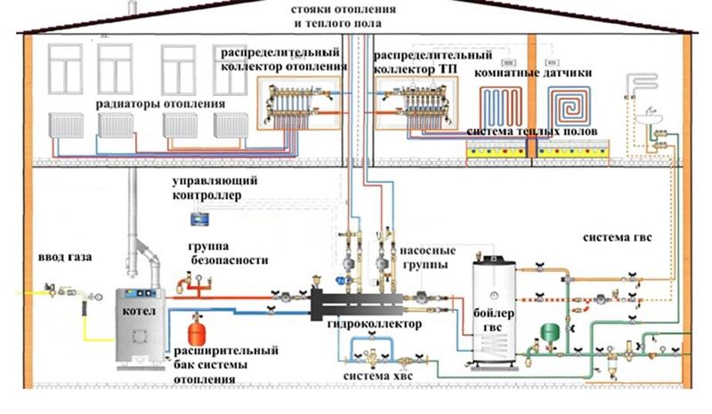 Схемы отопления 2-х этажного частного дома своими руками