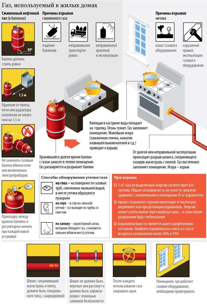 Почему взрываются газовые баллоны: основные причины и превентивные меры