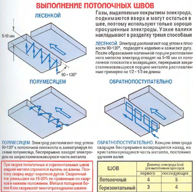 Как правильно варить потолочный шов электросваркой? разные рабочие методики!