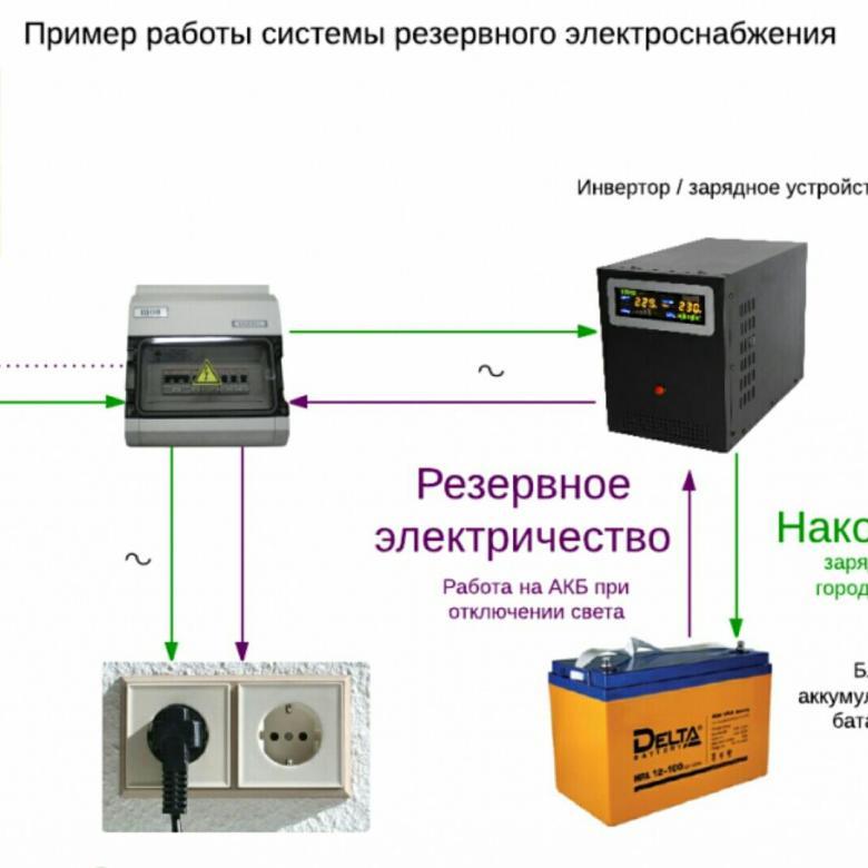 Блок бесперебойного питания для котла отопления: принцип работы + тонкости выбора бесперебойников