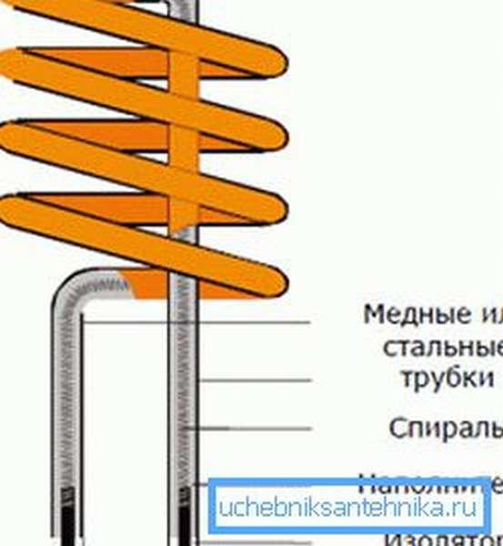 Применение тэнов для отопления дома своими руками: монтаж в батареи, радиаторы и котлы
