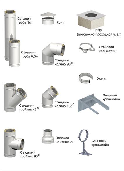 Какую дымоходную трубу выбрать – стальную, керамическую или кирпичную