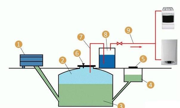 Биогазовая установка своими руками - инструкция!
