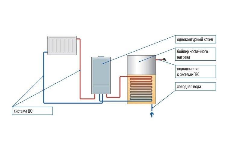 Схема отопления частного дома газовым котлом