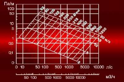 Расчет площади воздуховодов и фасонных изделий: формула вычисление сечения