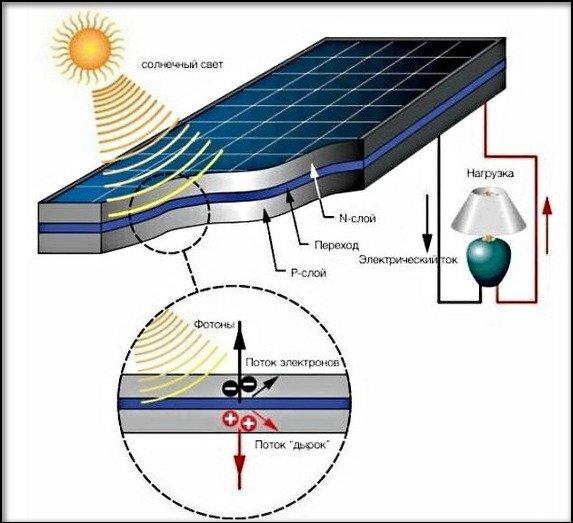 Кпд солнечных батарей — обзор самых эффективных модулей