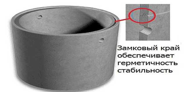 Бетонные кольца - сфера применения, размеры и цены, изготовление своими руками