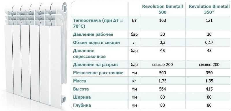 Обзор радиаторов отопления «глобал. какой радиатор фирмы global выбрать? радиаторы биметаллические глобал срок эксплуатации