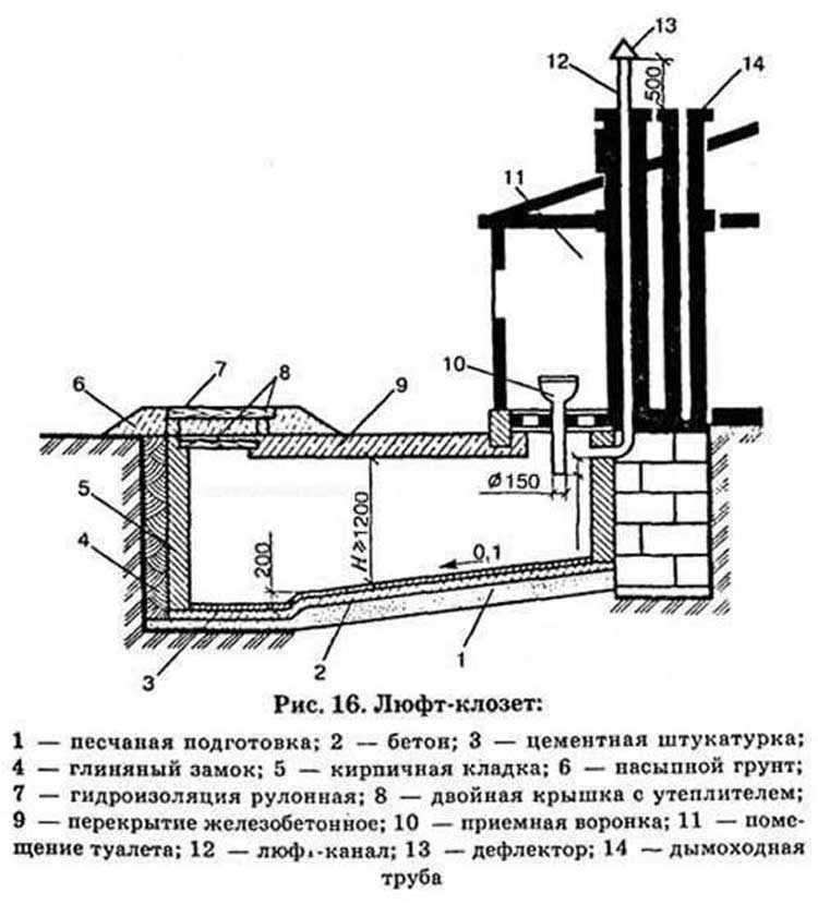 Выгребная яма в частном доме: устройство, тонкости монтажа