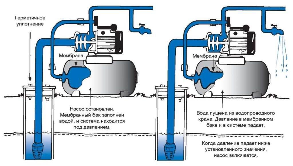 Ремонт системы водоснабжения в частном доме: типичные проблемы | гидро гуру