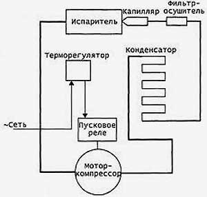Принцип работы холодильника и схема его устройства: из чего состоит однокамерный и двухкамерный агрегат