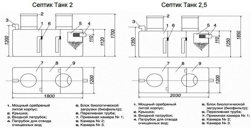 Установка и принцип работы септика танк